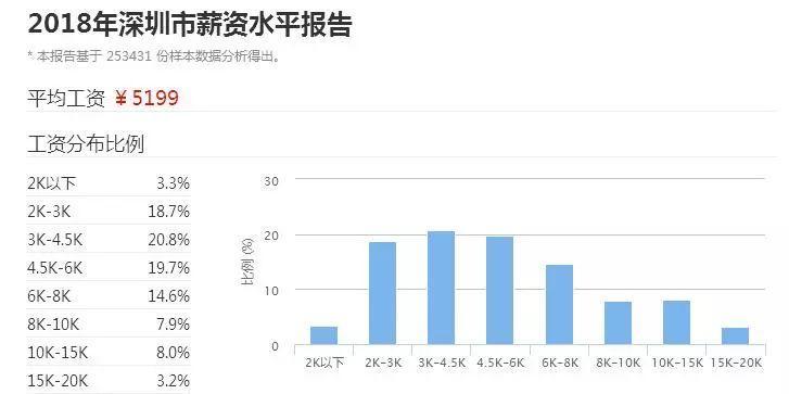 2018广东21市真实薪资报告出炉! 这次终于达标了! 但扎心的是……(图10)