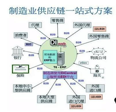 传统的供应链中,企业通常是自我管理,各自建立企业信息系统,彼此系统