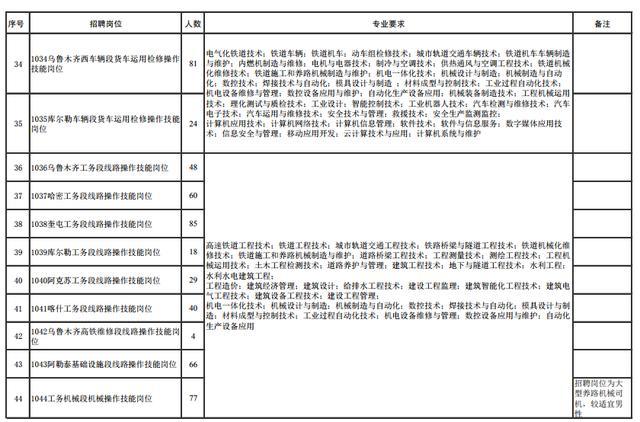 报考条件看这里 中国铁路乌鲁木齐局招录3031人