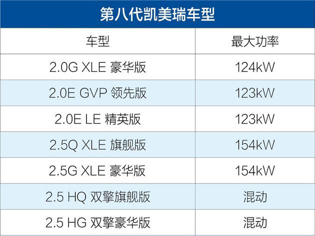 第八代凯美瑞配置表曝光 推7款车型/广州车展上市