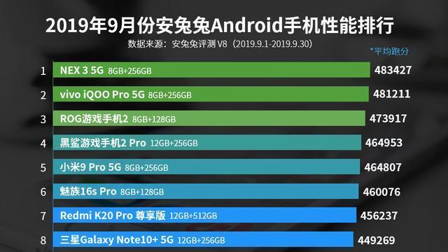 谁是性能最强安卓旗舰  安兔兔给出答案, vivo两款5G手机登顶