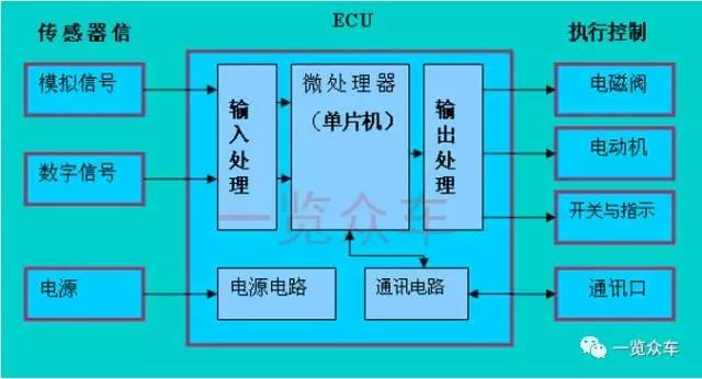汽车电子控制单元(ecu)市场前景及企业分析