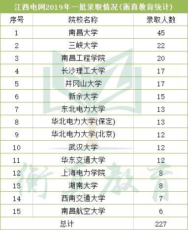 国网江西电力公司2015 2019届招聘解读