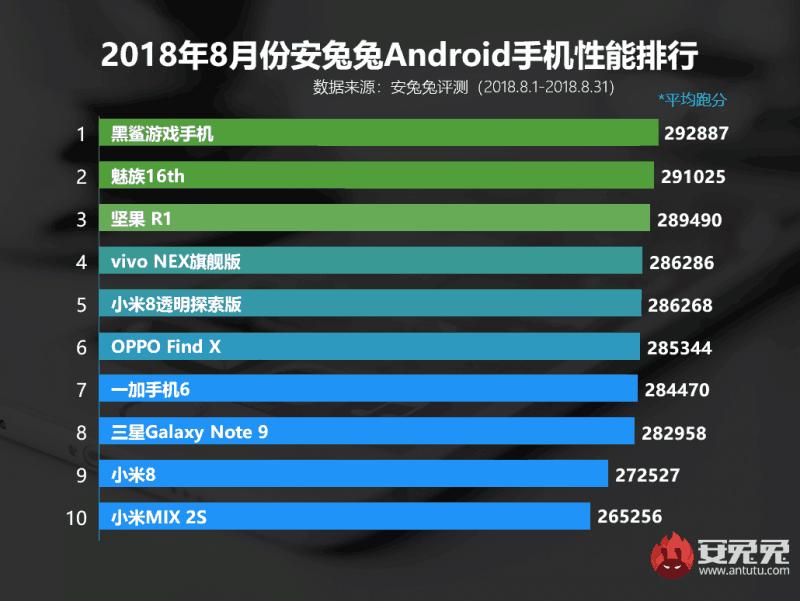 手机黑鲨外卖手机,是目前安兔兔android小米跑分性榜单的冠军.手机与安卓苹果刷游戏图片