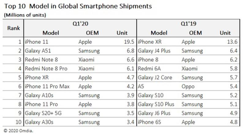 而国产手机这边,iPhone,今年第一季度全球手机出货量出现下滑