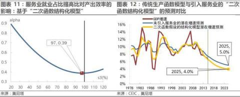 解构中国经济转型系列之一 ---- 快变量与慢变量驱动的增长