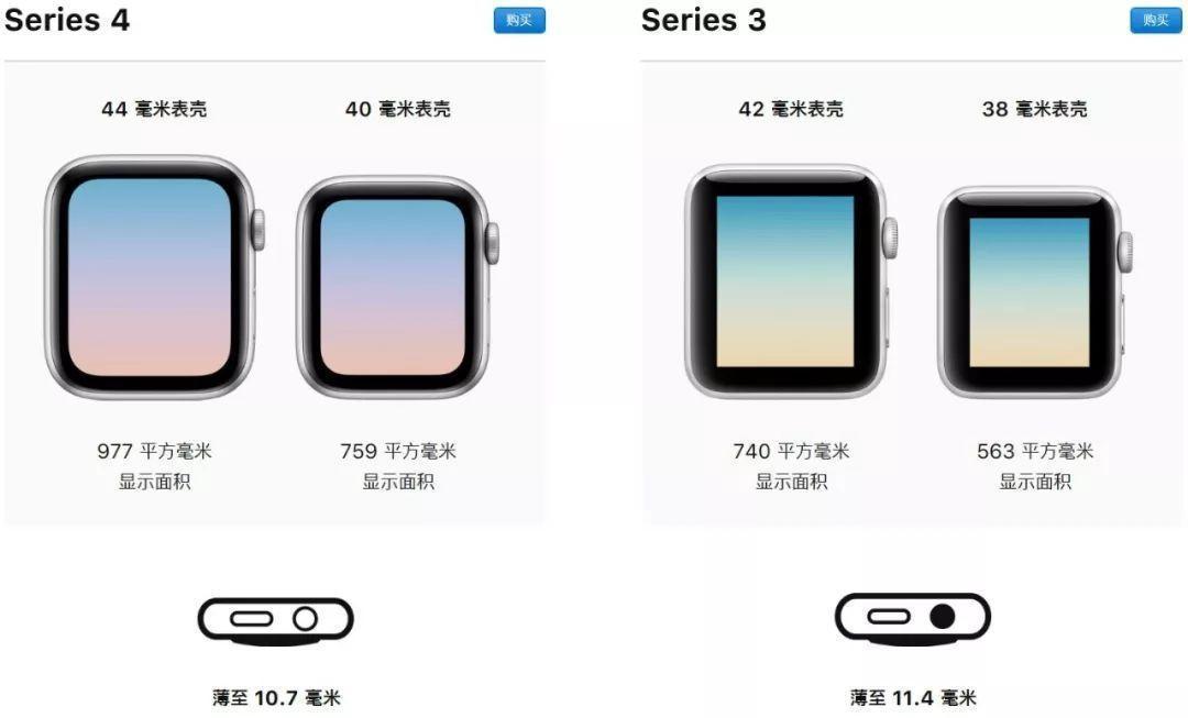 Watch4是苹果今年最值得买的新品(图1)