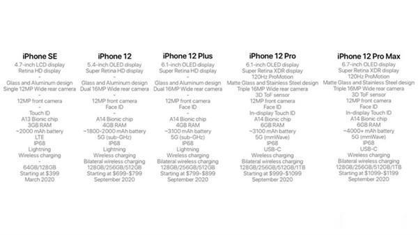 苹果发飙! 2020年全新iPhone曝光: 一下五款