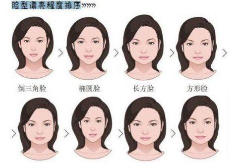 自拍测脸型_怎样根据自己的脸型设计出自己的发型(我是男士) 求大神解答 拜托了