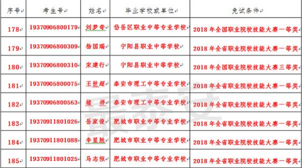 泰安 8 名考生春季高考免试 技能拔尖!