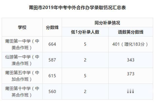 2019年莆田市中考省一级达标高中校录取分数线公布