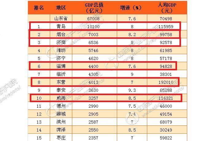 中国gdp2017各省排名_海南各市人均gdp