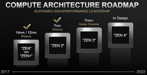 AMD Zen 3处理器IPC性能提升17% 浮点性能大涨50%