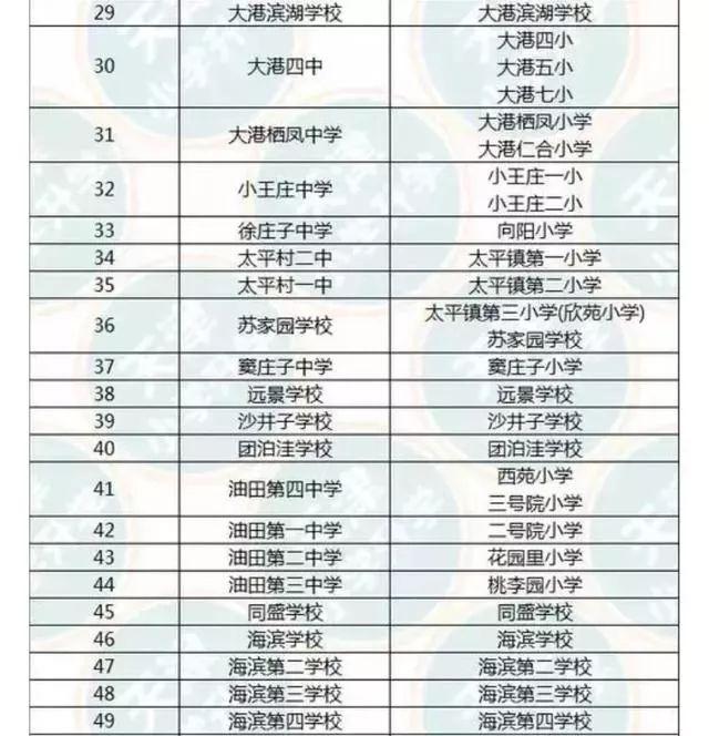 看看娃摇号可选择哪些学校! 天津学区划片速查!