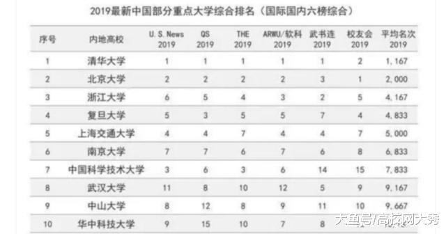 高端科研人才决定高校未来的发展 近五年中国十大人才高校排名