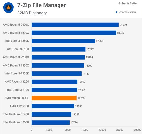 200GE功耗略低于G4560,这款入门级办公CPU到底值不值得购买对比G4560(图5)