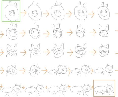 与儿童学习画动物的方式类似,我们的模型在画动物 时也是将头,腿和