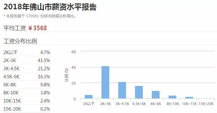 2018广东21市真实薪资报告出炉! 这次终于达标了! 但扎心的是……(图22)