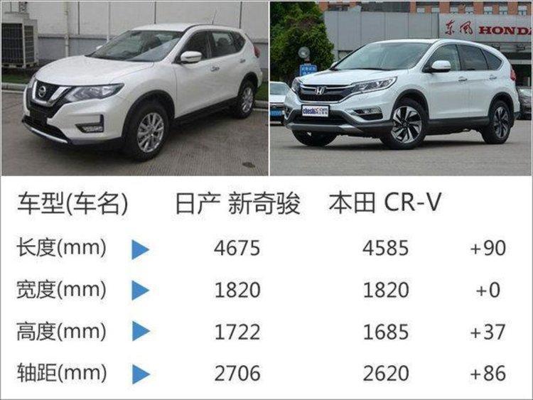 东风日产新奇骏即将上市 车身尺寸加长-图