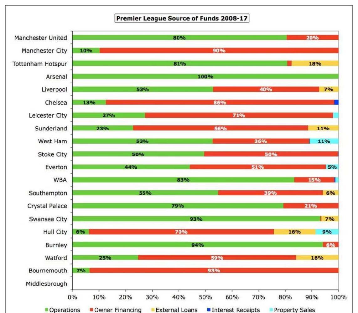 外媒统计: 英超08至17十年间全部球队的资金运转状况, 心疼阿森纳(图4)