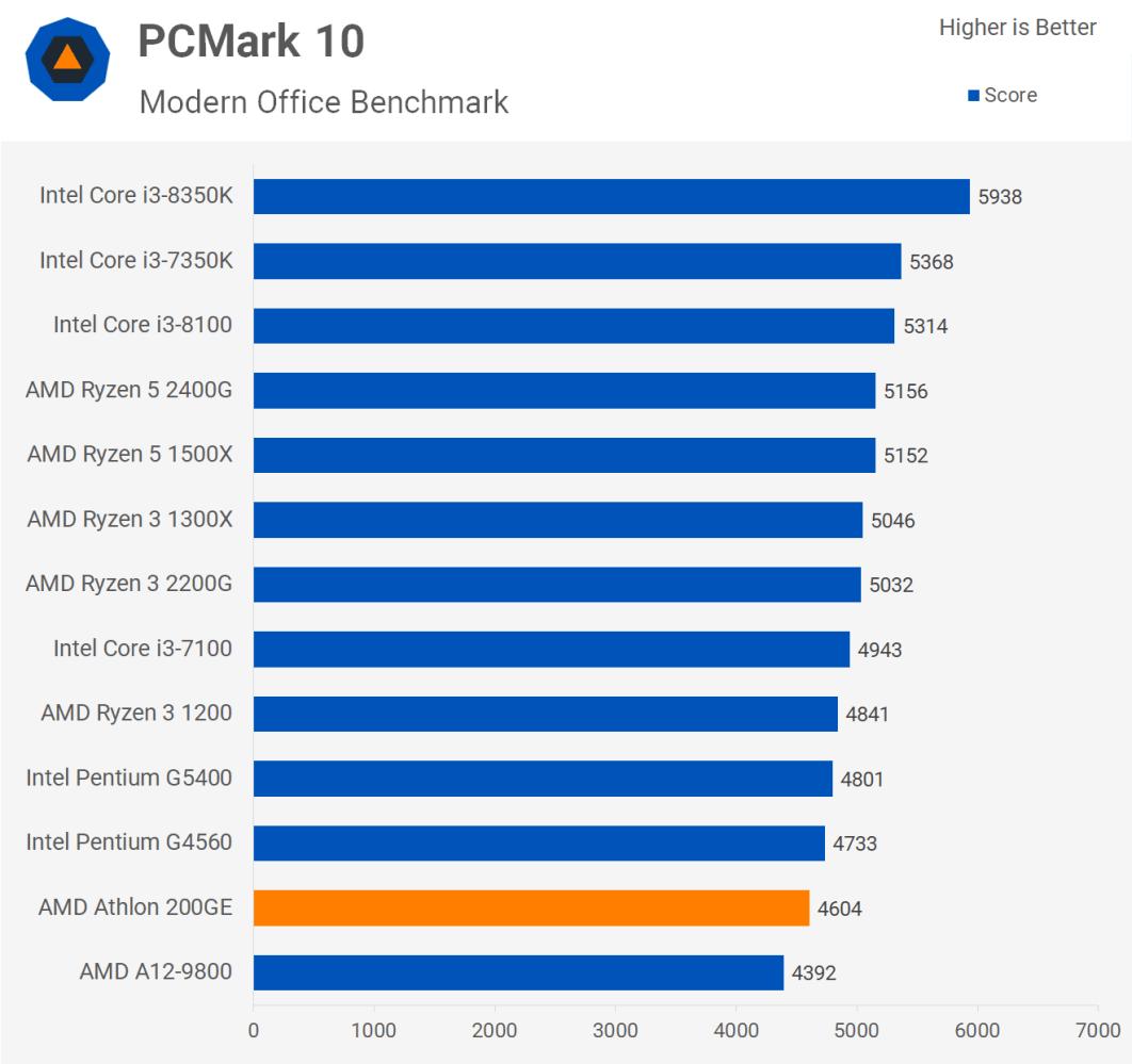 200GE功耗略低于G4560,这款入门级办公CPU到底值不值得购买对比G4560(图2)