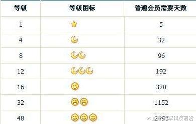 马化腾 无奈 QQ等级, 四个皇冠用户为什么会那么少