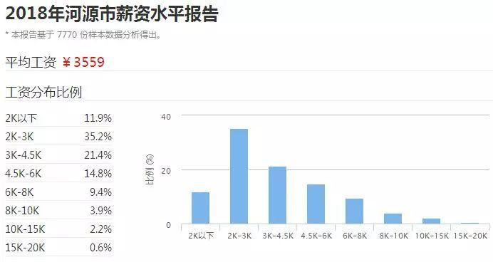 2018广东21市真实薪资报告出炉! 这次终于达标了! 但扎心的是……(图24)