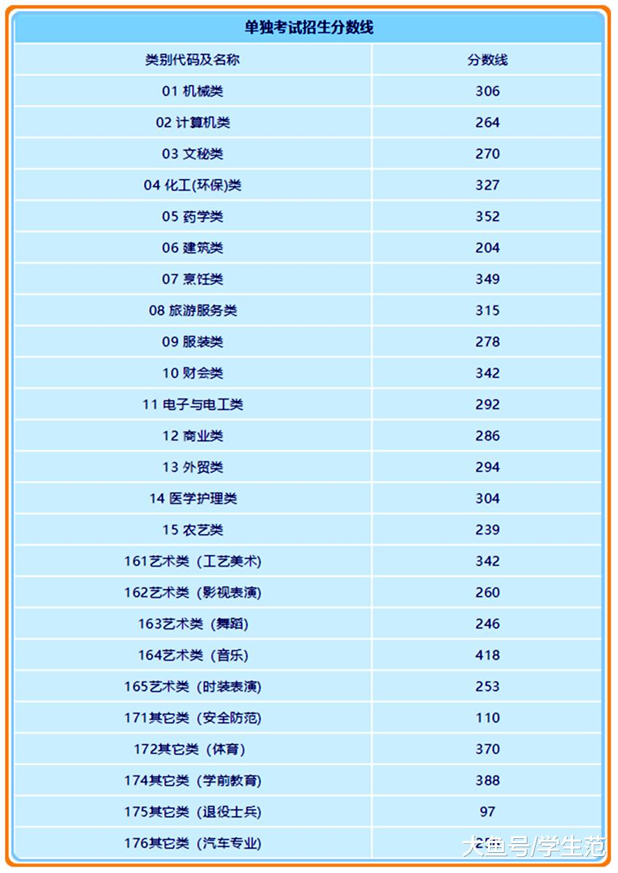 一二段比去年增加, 三段降低 2019年浙江省高考各类别分数线公示,