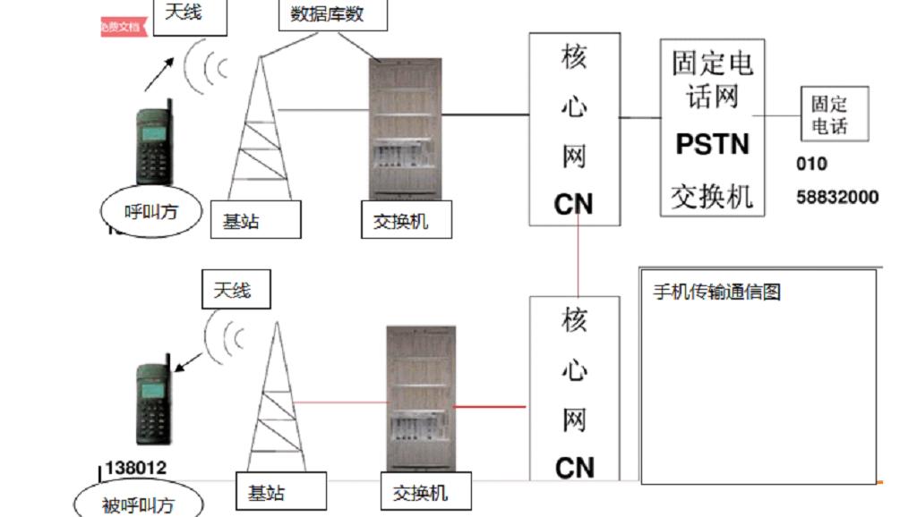 6.1 光电话通信原理