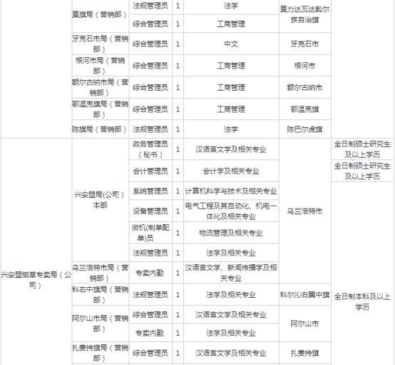 热烈欢迎广大高校毕业生报考! 内蒙古烟草招收142人!