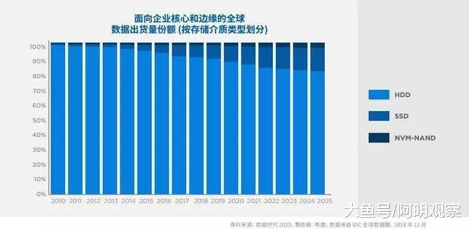 全球最大数据圈全靠Ta了(图2)