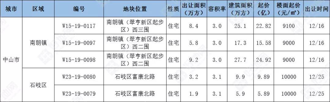 12月广东省预计出让149宗涉宅地, 总起价1082.8亿