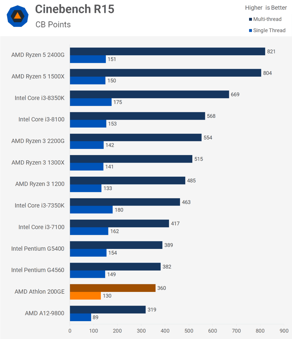 200GE功耗略低于G4560,这款入门级办公CPU到底值不值得购买对比G4560(图1)