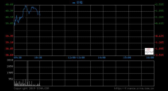 苹果昨日急涨超过3 带动瑞声科技扬逾1%