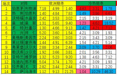 [新浪彩票]足彩19170期冷热指数: 曼城大热防冷