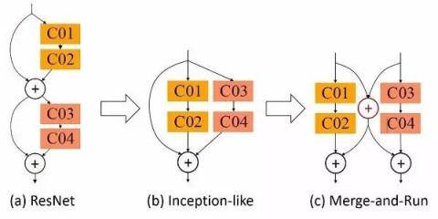 点击加载图片 基于resnet的形式,我们提出新的网络结构(b)和(c)