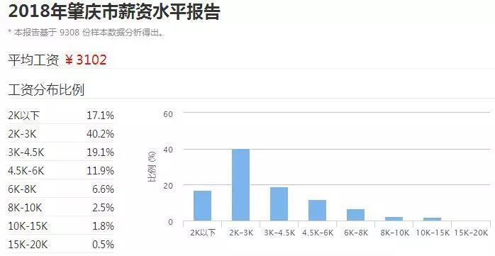 2018广东21市真实薪资报告出炉! 这次终于达标了! 但扎心的是……(图38)