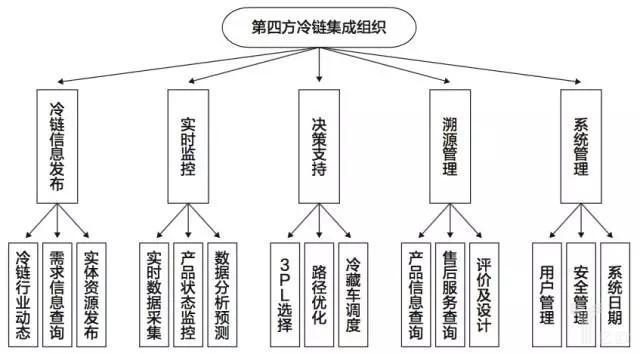 校内物流营运点的组织结构图
