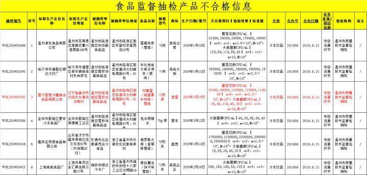 网红双黄蛋雪糕抽检不合格 菌落总数大肠菌群超标(图3)