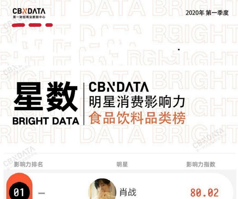 喜上加喜,恭喜肖战,肖战获得了明星消费影响力人气榜的第一名(图7)