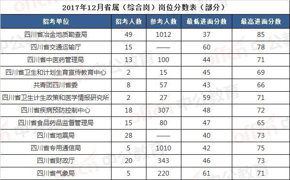 2019四川省属事业单位公招启动, 11月1日报名 35个部门参加