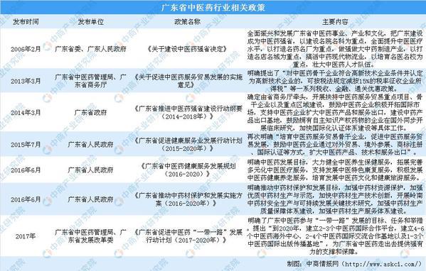 广东将打造大湾区中医药高地 广东中医药产业政策汇总