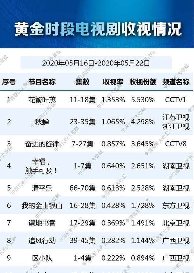 拿到了1.065%的收视率,在幸福触手可及,秋蝉取得第二名好成绩