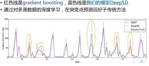 [钛坦白]清华大学李建: 深度学习在时空大数据分析中的应用