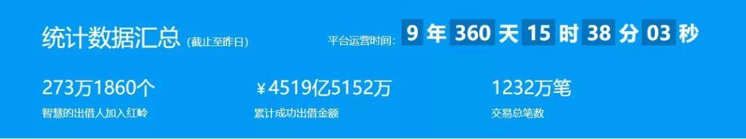 深圳最大网贷平台红岭创投宣布清盘, 累计出借超4500亿