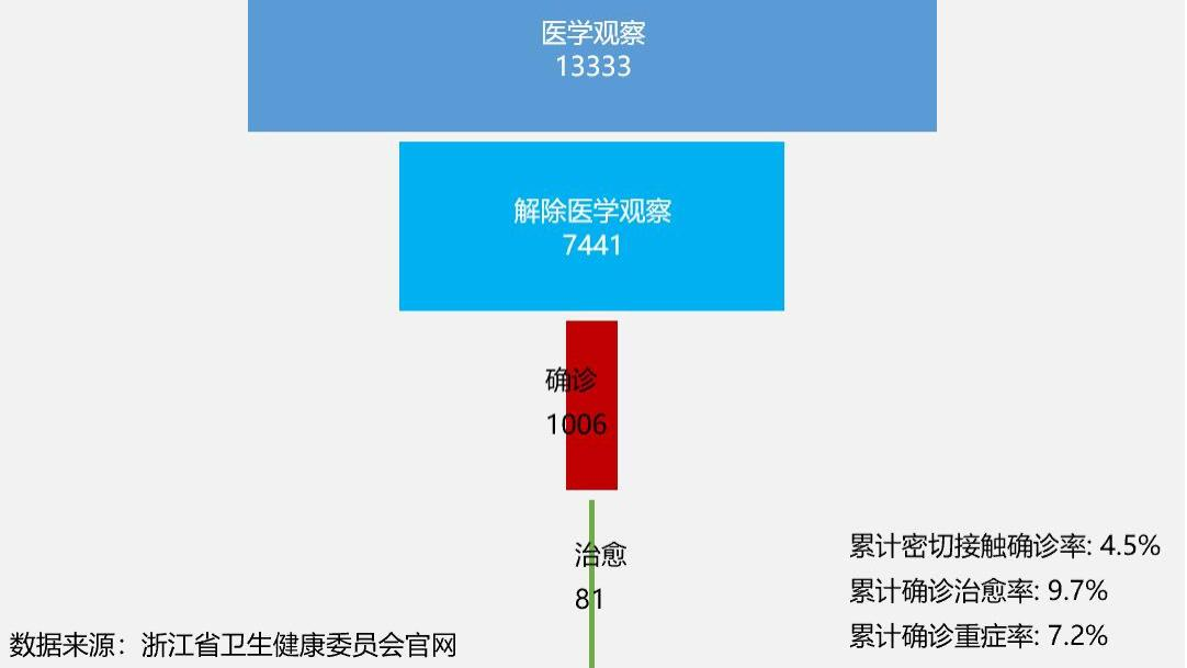 截止2月6日24时浙江省新型冠状病毒最新数据