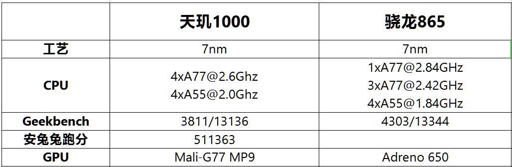 天玑1000 vs 骁龙865谁才是最强5G SoC? 最终答案在这里