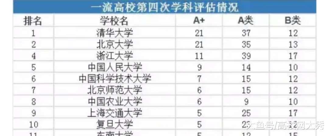 中美精英高校数据对比 清华大学未来的发展道路还很漫长