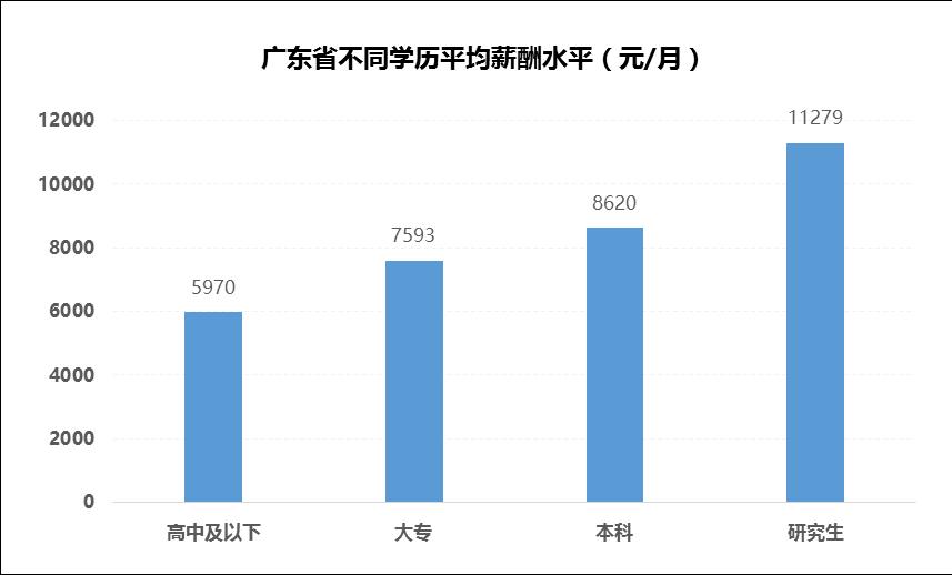 2018广东21市真实薪资报告出炉! 这次终于达标了! 但扎心的是……(图57)