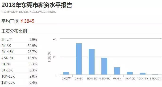 2018广东21市真实薪资报告出炉! 这次终于达标了! 但扎心的是……(图14)